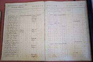 Μαθητολόγιο Δημοτικού Σχολείου Σκριπερού 1900 - 1921